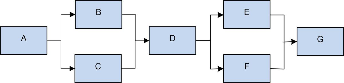 Standard nettverk