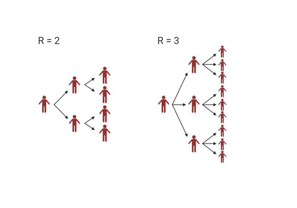 Standard reproduksjonstall2 og 3