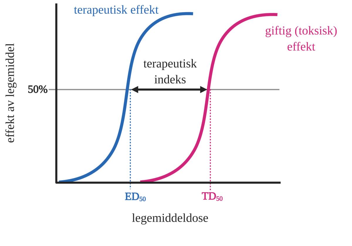 Standard terapeutisk indeks