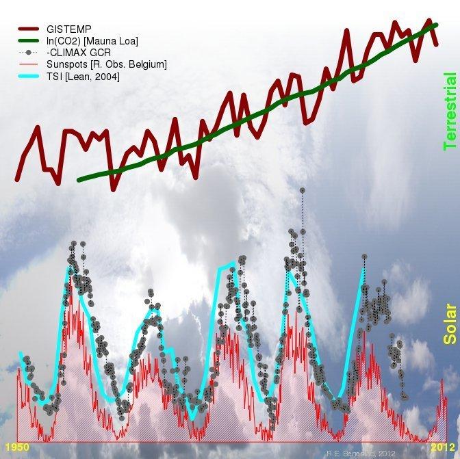 Standard 00 klimaendringer