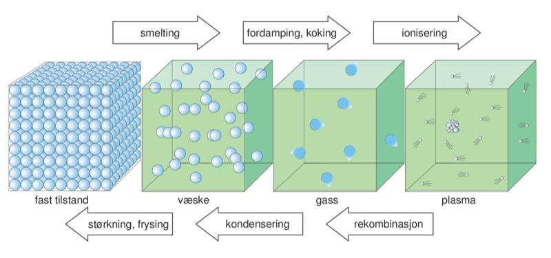 aggregattilstand – Store norske leksikon