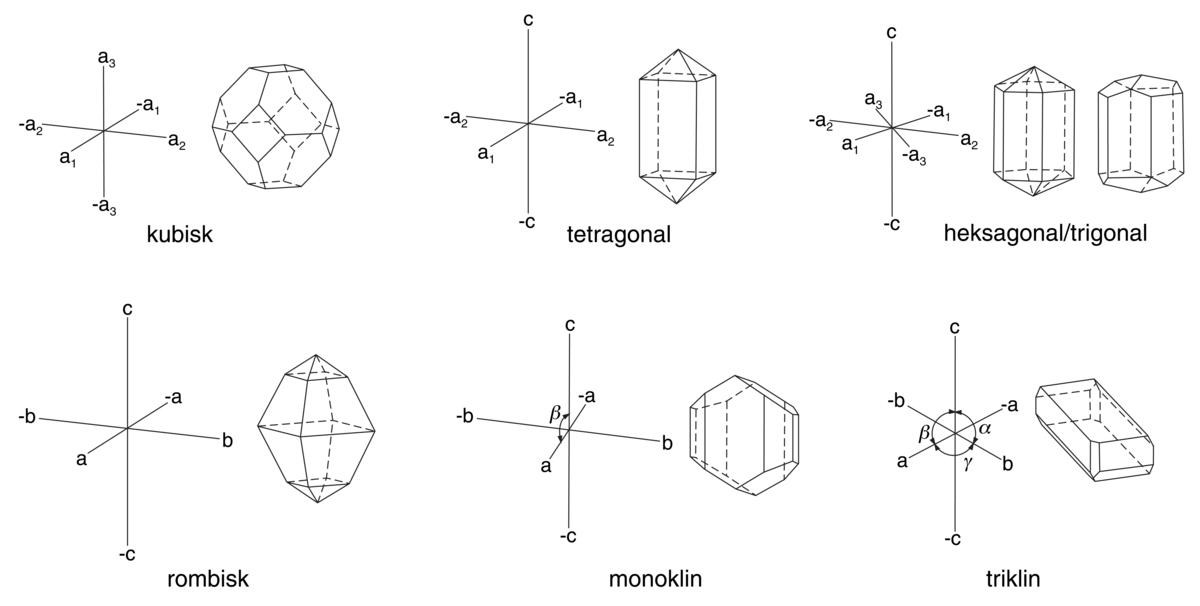 Standard krystallografi 2
